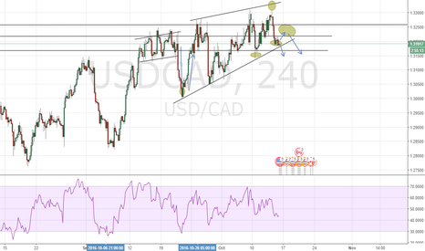 USDCAD: Possible breakout