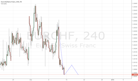EURCHF: EUR/CHF Double Bottom