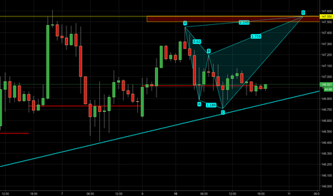 GBPJPY: GBPJPY - Potential bearish shark pattern on a retest of the high