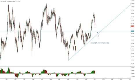 DXY: Dollar Index bullish buy area