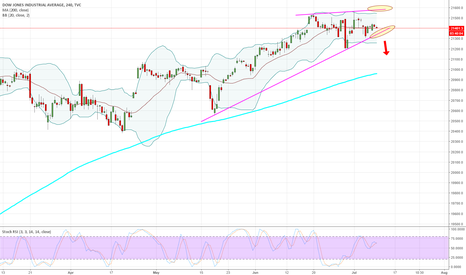 DJI: DJIA - 240 - Could I get just a bit more selling, please.