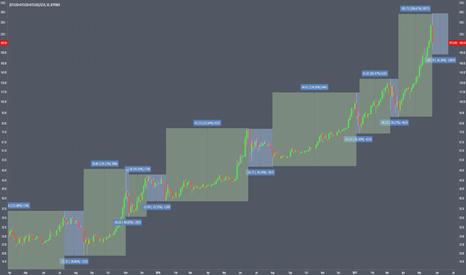 (BTCUSD+BTCUSD+BTCUSD)/3/10: Bitcoin % Moves