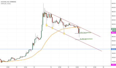 LTCUSD: CRYPTO : LTCUSD Long Based on H1 Timeframe Analysis