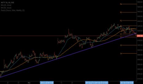 NIFTY: Nifty Hr chart making lower high &lower low & break trendline