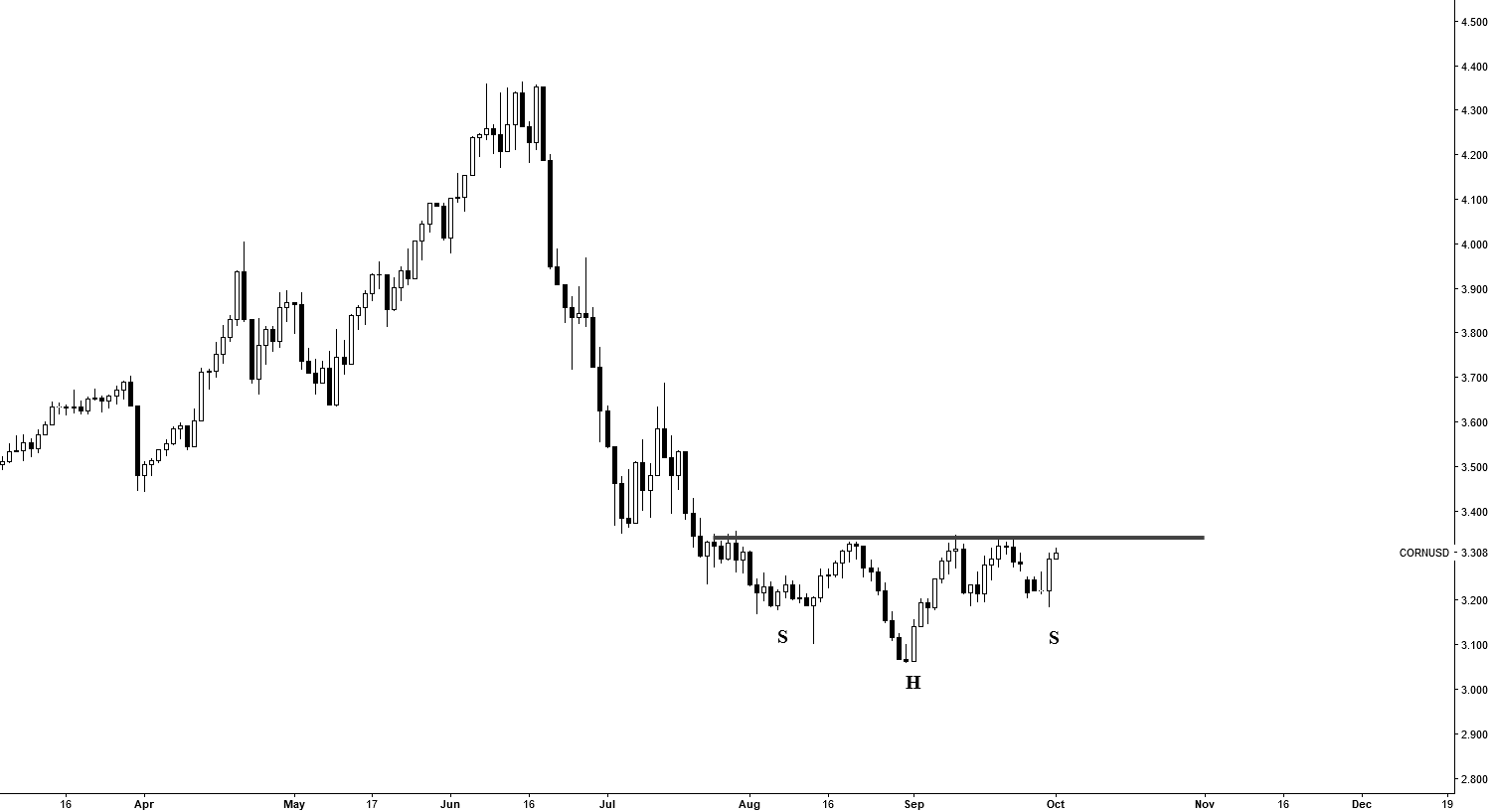 Corn Head & Shoulder Bottom Looks supported