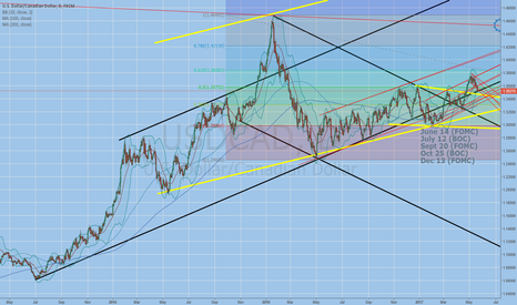 USDCAD: another place to buy