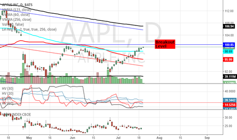 AAPL: LONG APPLE: $100 BREAKOUT? LOW VOLUME, VOL DEMAND & MA CROSS