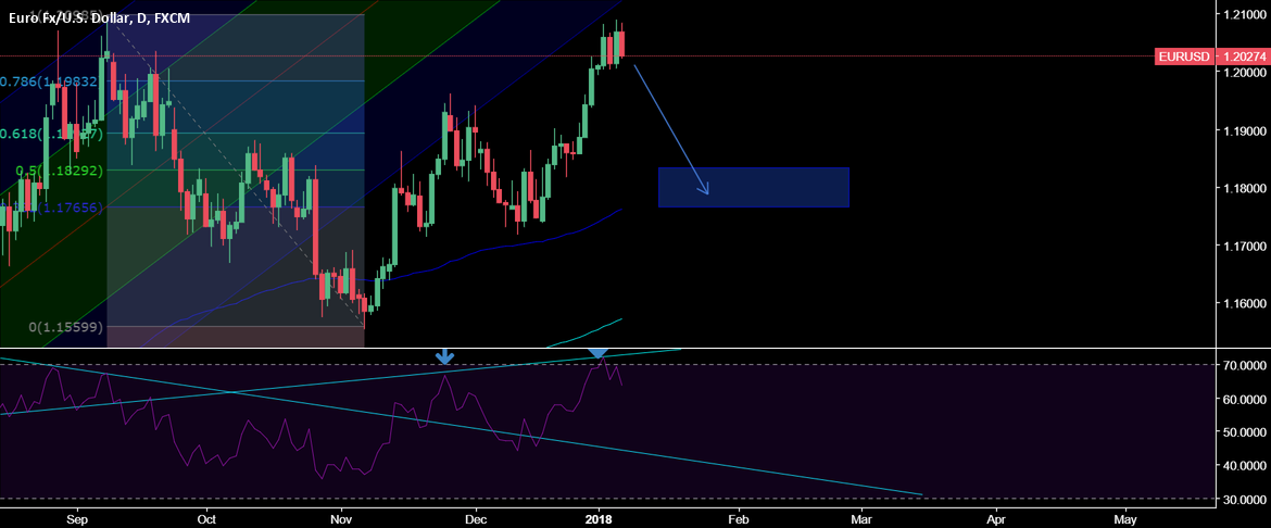 Downside potential for EURUSD