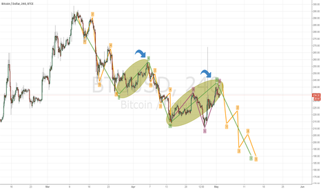 BTCUSD: The fourth wave has completed. The fifth wave will continue movi