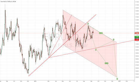 EURUSD: W38 Adjusted big picture, re-testing 1.0500 by end of year?