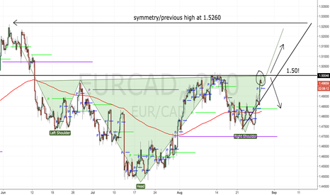 EURCAD: What do we have here? (250 pips.. that's what!)