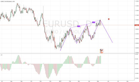 EURUSD: Bearish 3-Drive