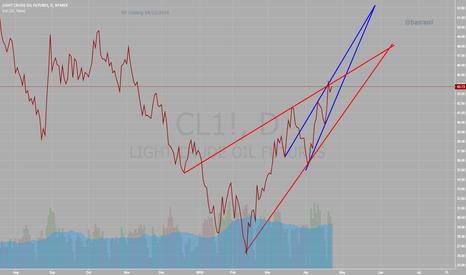 CL1!: WTI Crude Oil Futures