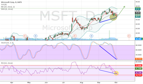 MSFT: Strong bullish set up for Microsoft