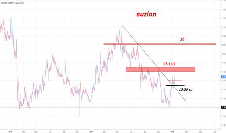 SUZLON: suzlon
