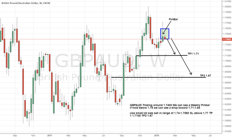 GBPAUD: In Gbpaud We can see Weekly Strong Bearish Pinbar ready to sell