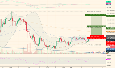 bitcoin usd tradingview bitcoin system flowchart