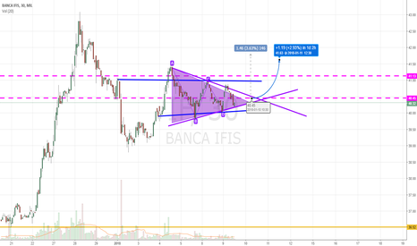 IF: Triangle pattern on IFIS