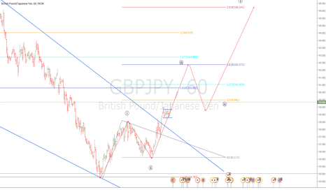 GBPJPY: a new beginning