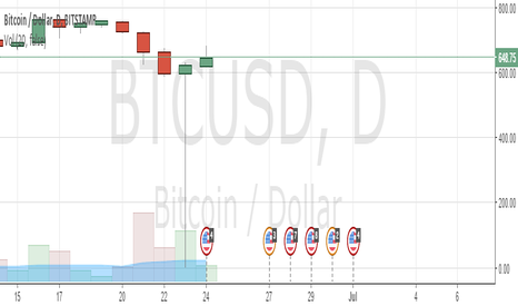 BTCUSD: Bitcoin Dump