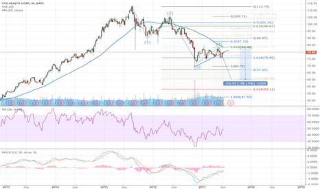 CVS: CVS Continues to Head Lower, Walgreens Remains in a Wedge $CVS $