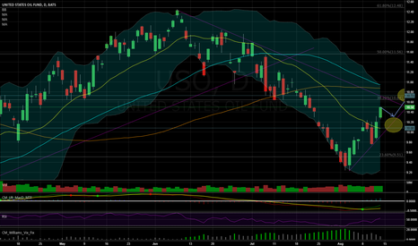 USO: Weekly outlook for $USO