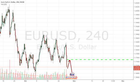 """EURUSD: Fed is about to step into new """"hawkish Era"""""""