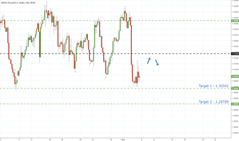 GBPUSD: GbpUsd - Further Declines Expected After BofE Data