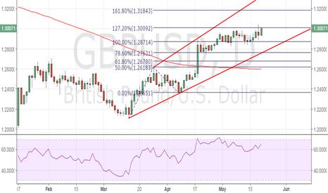 GBPUSD: GBP/USD stuck at 127.2% Fib expansion