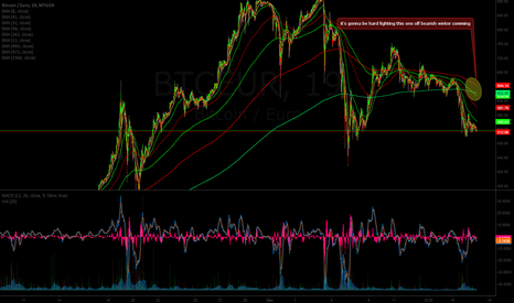 BTCEUR: Last EMA to cross getting colder.