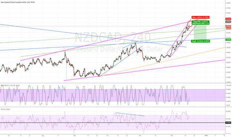 NZDCAD: Time to sell NZDCAD