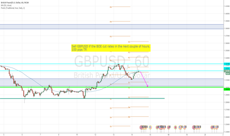 GBPUSD: Short GBPUSD if the BOE cut rates
