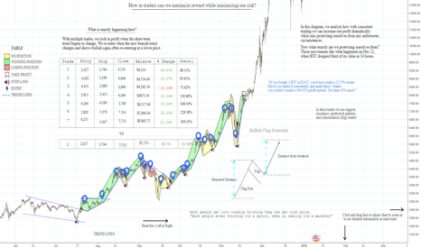 BTCUSD: Maximizing Profit While Minimizing Risk!