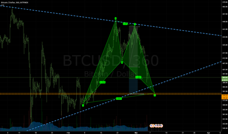 BTCUSD: FULLY QUALIFIED HARMONIC ALONG MAJOR SUPPORT