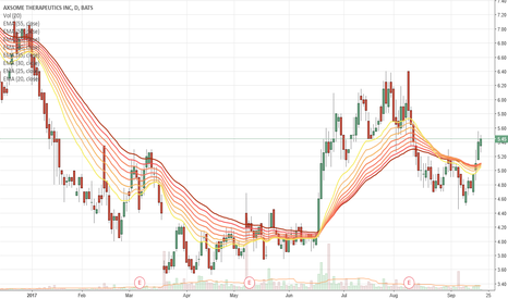 AXSM: AXSM - moving averages also lining up perfectly