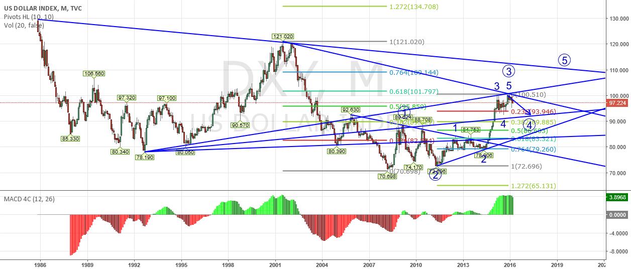US dollar is undergoing wave 4 correction