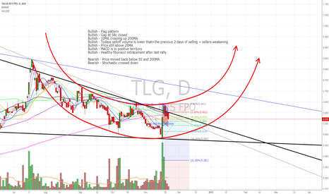 TLG: $TLG Flagging with cup formation