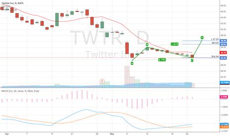 TWTR: $TWTR Bearish AB=CD in the making?