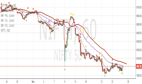 NIFTY: We go long here. Super friday on cards.