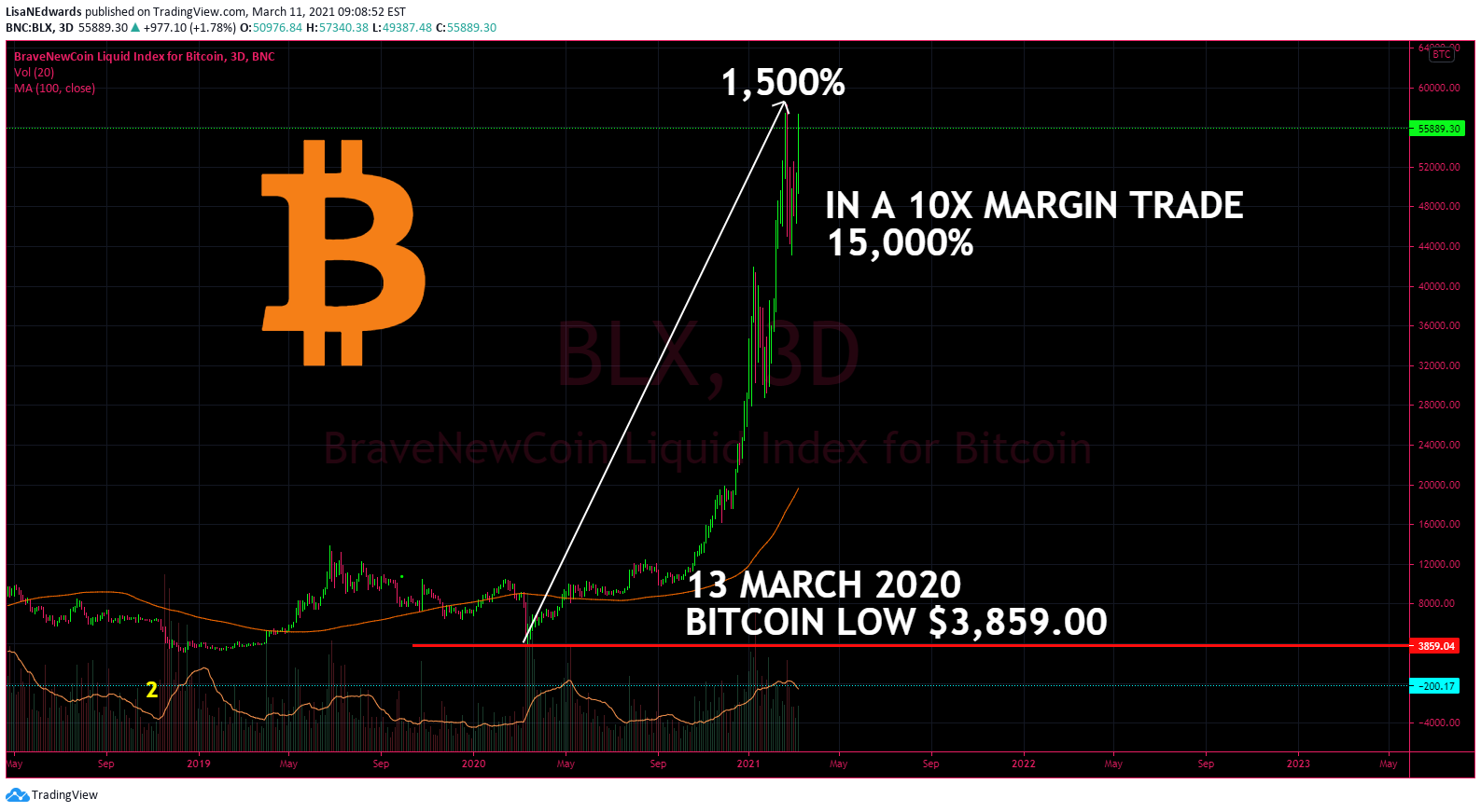 tradingview bitcoin pusė