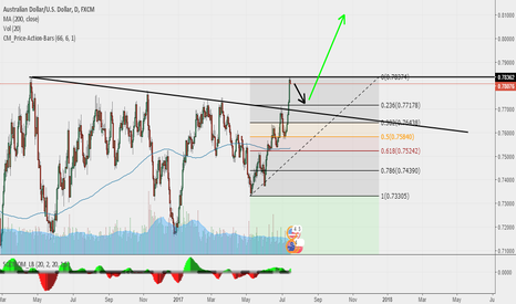 AUDUSD: AUD/USD Strong Resistance Break And Big Bullish Trend Forming