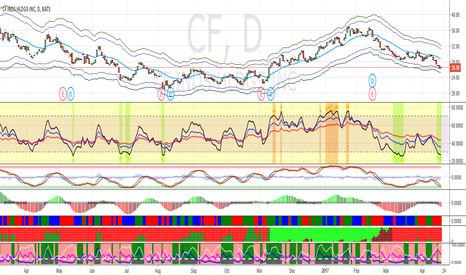 CF: Buy CF at $24.5 for short-term bounce.