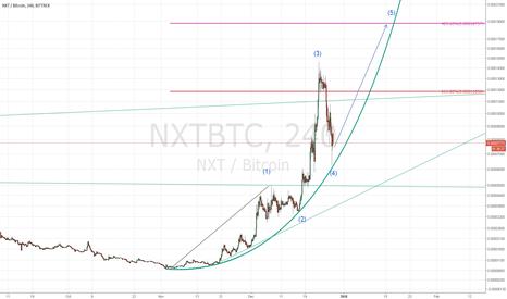 NXTBTC: NXTBTC IGNIS TO 20K SATOSHI