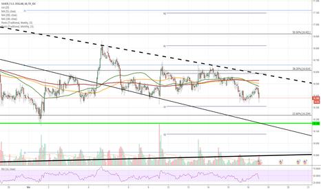 XAGUSD: XAG/USD 1H Chart: Awaits bullish confirmation
