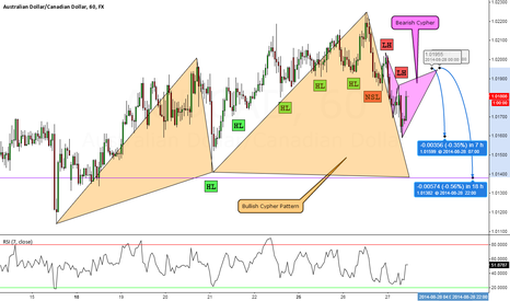AUDCAD: AUDCAD: The Trade Before The Trade