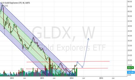 GLDX: GLDX bullish