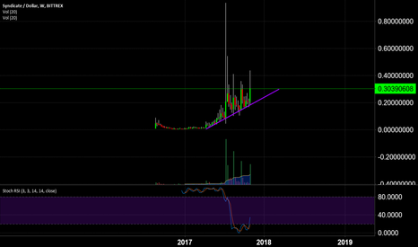 SYNXUSD: $SYNX New Market Cycles Coming