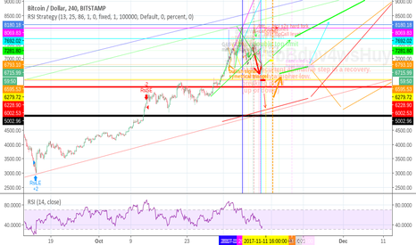 BTCUSD: bitcoin high noon over the weekend - happy s2xmess