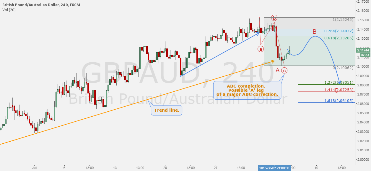 GBPAUD - The Aussie correction