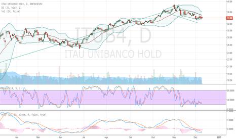 ITUB4: ITAU retomada da tendência de alta